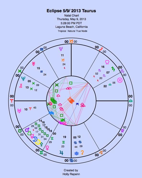 Eclipse Taurus 5:9:2013