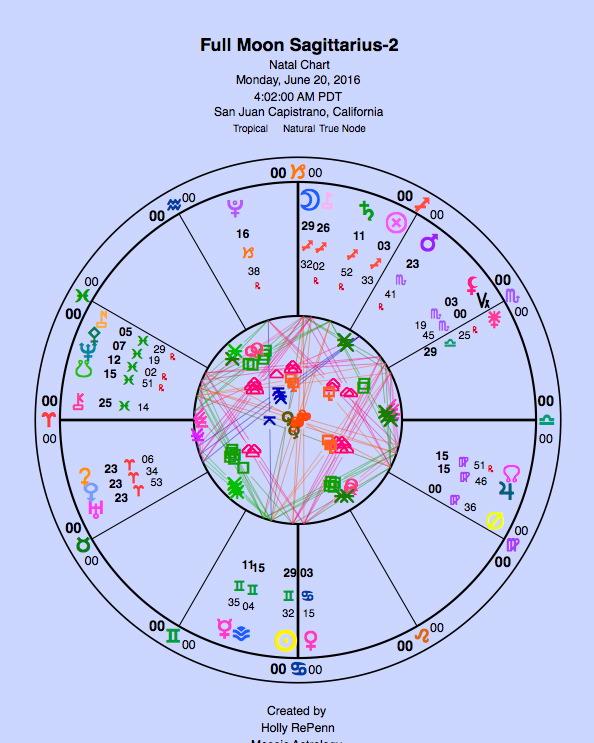 Sagittarius Full Moon-2